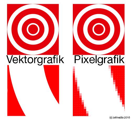 Pixelgrafiken lassen sich nicht verlustfrei skalieren.